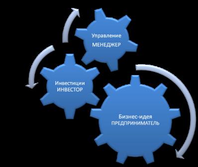 Прогрессивный менеджмент | Поиск инвесторов, привлечение инвестиций, бизнес-план, бизнес-проект, управление изменениями